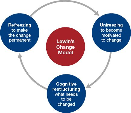 lewins change model write my essay i need help with kurt lewin organizational change essays